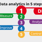 Analyze your data – Step 1: Define