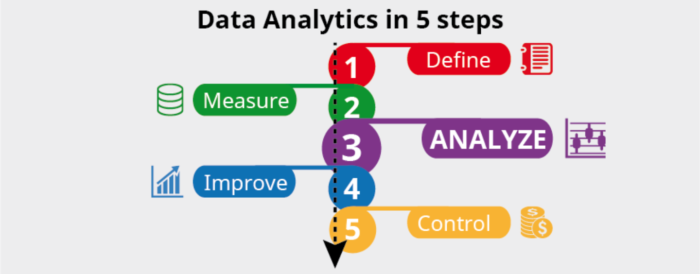 Analyze your data – Step 3: Analyze