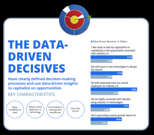 Data Driven Decisives