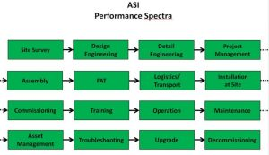 ASI system integration 1