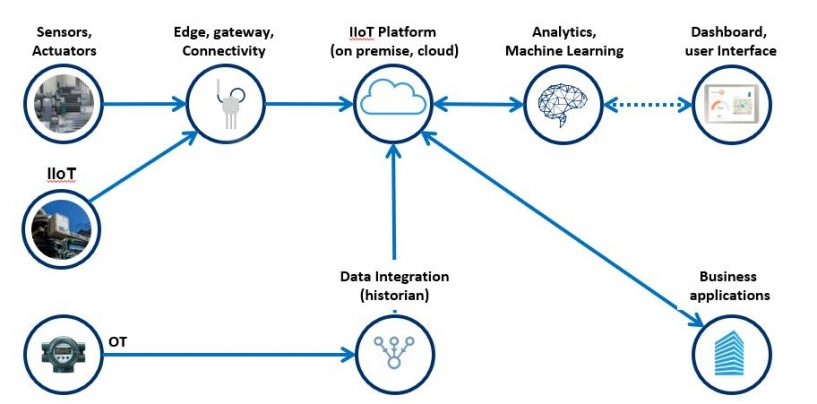 Why do I need IIoT?