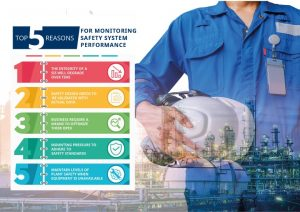 monitoring safety system